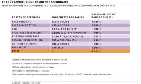 Le vrai coût d'une résidence secondaire   Marché Immobilier   Scoop.it