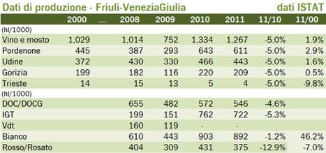 Friuli Venezia Giulia – produzione di vino 2011, dati ISTAT | Autour du vin | Scoop.it