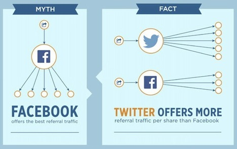 6 myths of social sharing (infographic) | Personal Branding and Professional networks | Scoop.it
