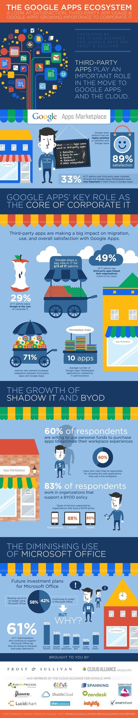 2014 Report - State of the Google Apps Ecosystem | Elementary Technology Education | Scoop.it