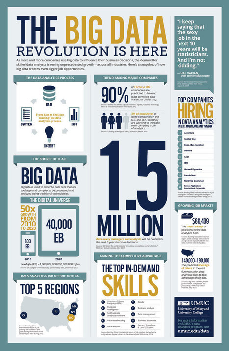 Big Data : The impact it'll have and importance it holds in the future | SAS Analytics | Scoop.it