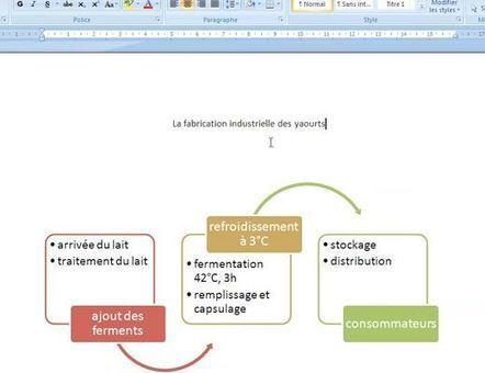 Tutoriel Word : modéliser un process industriel | Ressources pour la Technologie au College | Scoop.it