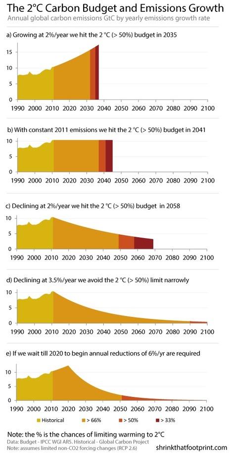 22 years till we blow the 2°C Carbon Budget | Zero Footprint | Scoop.it