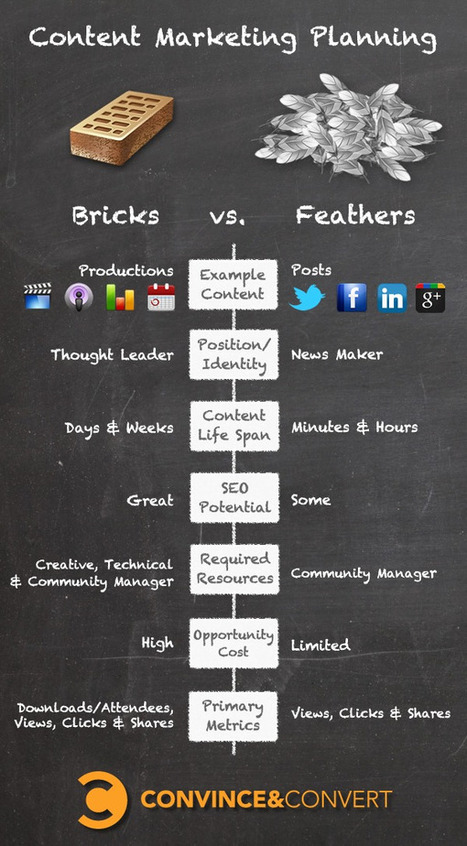 Content Marketing Plan Development: Bricks vs. Feathers | Content Strategy |Brand Development |Organic SEO | Scoop.it