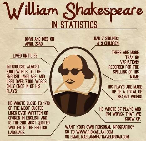 william-shakespeare.jpg (1000x965 pixels) | RCHK Macbeth | Scoop.it