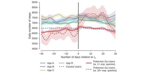 Influence of Pokémon Go on Physical Activity: Study and Implications | Salud Publica | Scoop.it