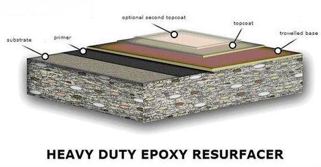 Industrial Epoxy Floor Types | Nationwide Installation | Epoxy Flooring | Scoop.it