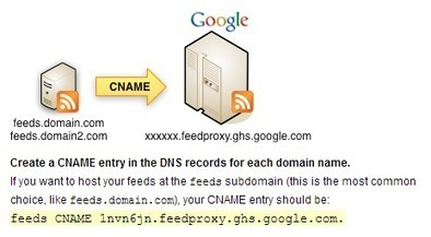 Host feedburner feeds with your own domain name | Sector Techno | Scoop.it