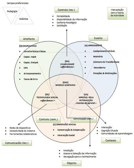 teoria da actividade | hugovalentim.com El Mobile learning | Pedalogica: educación y TIC | Scoop.it