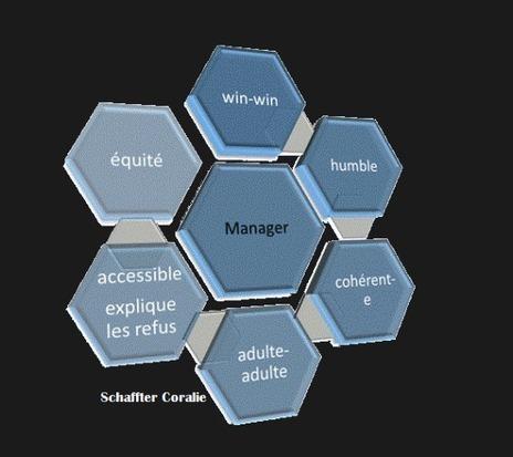 L'art de déléguer en mode agile : le Delegation... | Agile Methods | Scoop.it