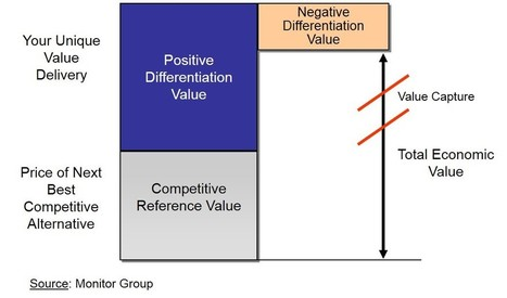Innovation Excellence | Modeling Value for New Product or Service Opportunities (2/5) | Competitive Intelligence | Scoop.it