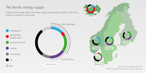 The Nordic Way « Nordic Energy Research | Visualisation | Scoop.it