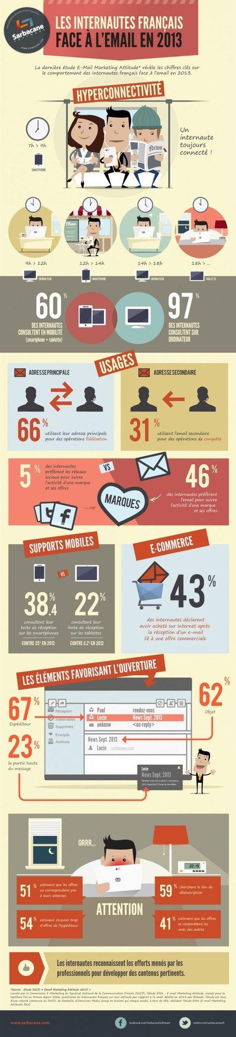Infographie : les usages des internautes en matière d'emailing | E-Commerce - Marketing | Scoop.it