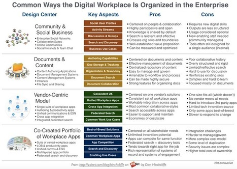 What's the organizing principle of today's digital workplace? | ZDNet | Social Business and Digital Transformation | Scoop.it