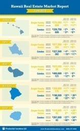 Hawaii Island Wide Real Estate Report – June 2013 | Hawaii Reporter | Real Estate Investing ABCs | Scoop.it