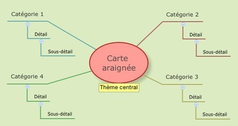 Carte araignée | free XMind mind map download | Biggerplate | Medic'All Maps | Scoop.it
