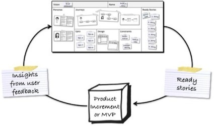 The Product Canvas | Agile | User Experience - Experiencia de Usuario | Scoop.it