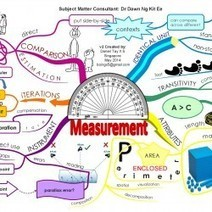 Measurement | Visual.ly | All about Visualization & Storytelling | Scoop.it