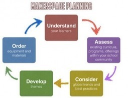 A Thematic Approach to Planning Your Maker Space | Technology Enhanced Learning in Teacher Education | Scoop.it