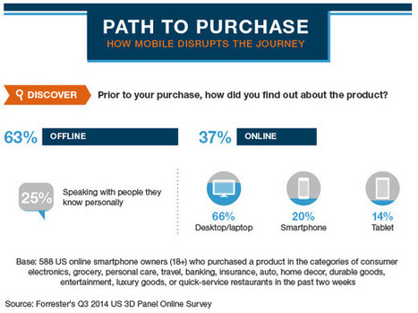 WHICH 50 : Mobile is disrupting path to purchase, but early in cycle, not at cash register | Public Relations & Social Media Insight | Scoop.it
