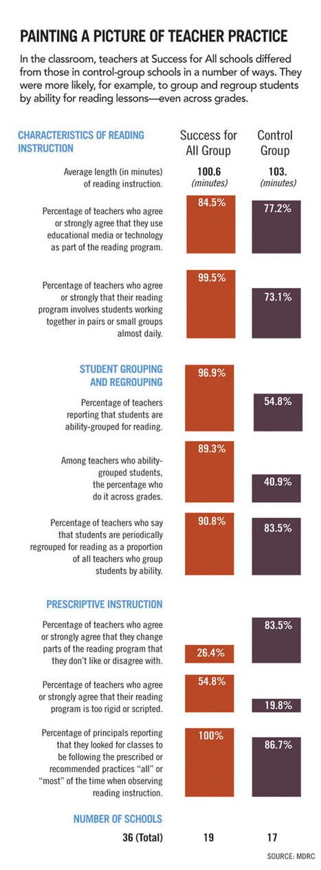 School Improvement Model Shows Promise in First i3 Evaluation | School Leadership, Leadership, in General, Tools and Resources, Advice and humor | Scoop.it