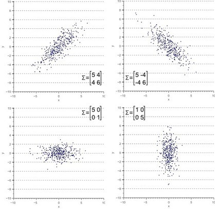 A Beginner's Guide to Eigenvectors, PCA, Covariance and Entropy   Filosofía   Scoop.it