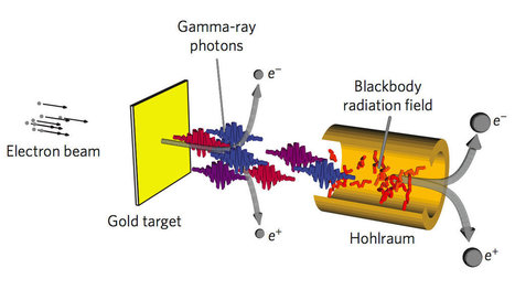 Scientists propose collider that could turn light into matter | Things that may change our world | Scoop.it