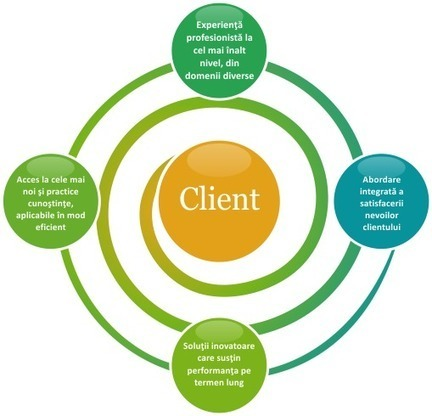 Advanced Selling Program - LearningPro | Traininguri | Scoop.it