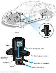 Function of Solenoid Valve in Cars | Pneumatic Products Manufacturer | Scoop.it