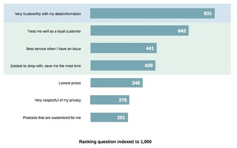 Brands think they provide great customer experience, consumers disagree | Expérience-client | Scoop.it