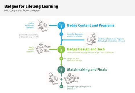 Digital Media and Learning Competition   Governança Civil Móvel   Scoop.it