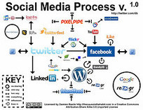 Curso online Social Media Marketing | Problemas actuales relacionado con negocios y comercio electrónicos | Scoop.it
