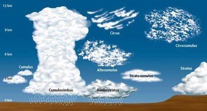 ¿De dónde salieron los nombres de las nubes? | Ciencia Histórica | Fundamentos Léxicos | Scoop.it