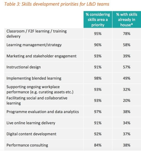 Preparing for the future of learning: Three key findings and how you can skill-up   APRENDIZAJE   Scoop.it