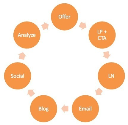 How to Run an Inbound Marketing Campaign | Content | Scoop.it