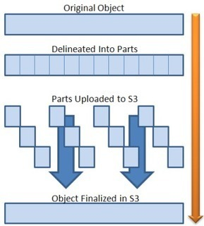 Amazon Web Services Blog: Amazon S3: Multipart Upload | Cloud Storage, Distributed File System | Scoop.it