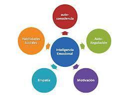 Inteligencia emocional: sentir, entender, controlar…   INTELIGENCIA EMOTIONAL   Scoop.it