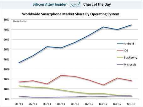 CHART OF THE DAY: The iPhone's Market Share Is Dead In The Water | Mobile Revolution | Scoop.it