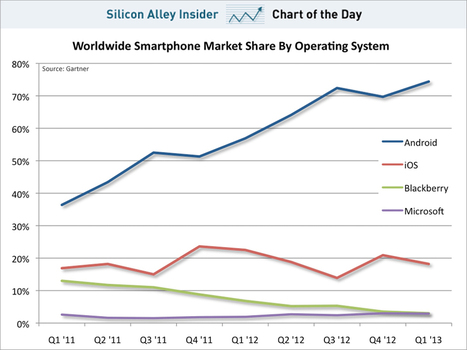 CHART OF THE DAY: The iPhone's Market Share Is Dead In The Water | Mobile Technology | Scoop.it