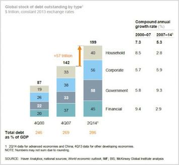 Debt, demand and depression | money money money | Scoop.it