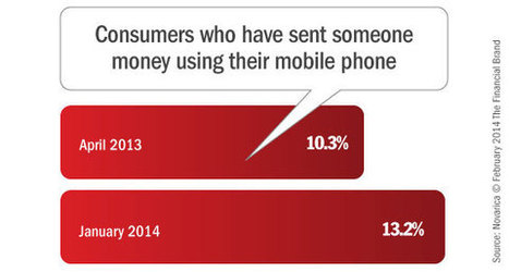 Mobile P2P Is Growing, But Banks and Credit Unions Are Losing the Race - The Financial Brand | Technological Decentral Abundance (TDA) | Scoop.it