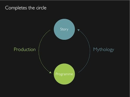 The Mythology Engine - representing stories on the web - Blog - BBC R&D | Digital Cinema - Transmedia | Scoop.it
