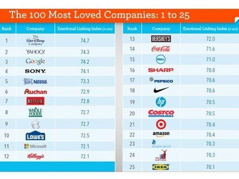 Le 100 aziende più amate del mondo: ecco le 8 emozioni su cui fanno leva | TOUR OPERATOR. Stili, strategie e comunicazione per un turismo sempre più informato e competitivo. | Scoop.it