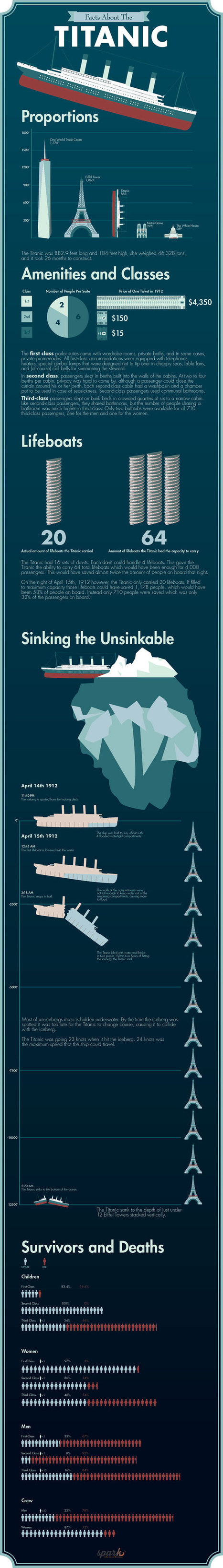 Titanic Facts About the Unsinkable Titanic (Infographic) | The Best Infographics | Scoop.it