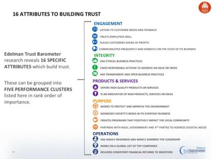 Edelman's Trust Barometer Report 2013: Our Global Leadership Problem | Business 2 Community | Public Relations & Social Media Insight | Scoop.it