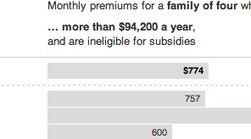State-by-State Premiums Under the Health Care Law | Beyond the Smoke Screen | Scoop.it