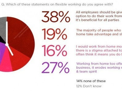 Infographic: Is the rise of flexible working a myth? - Virgin.com | Leadership & Self-Development | Scoop.it