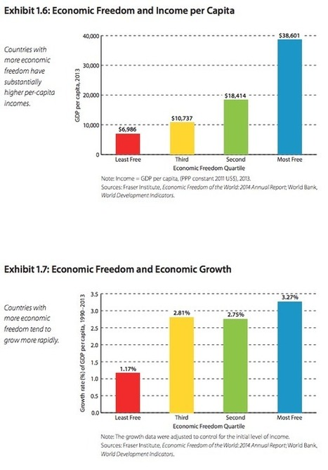 US Has Less Economic Freedom Than Chile, Jordan, or Taiwan - The Beacon (blog) | Teaching Business in Ontario | Scoop.it