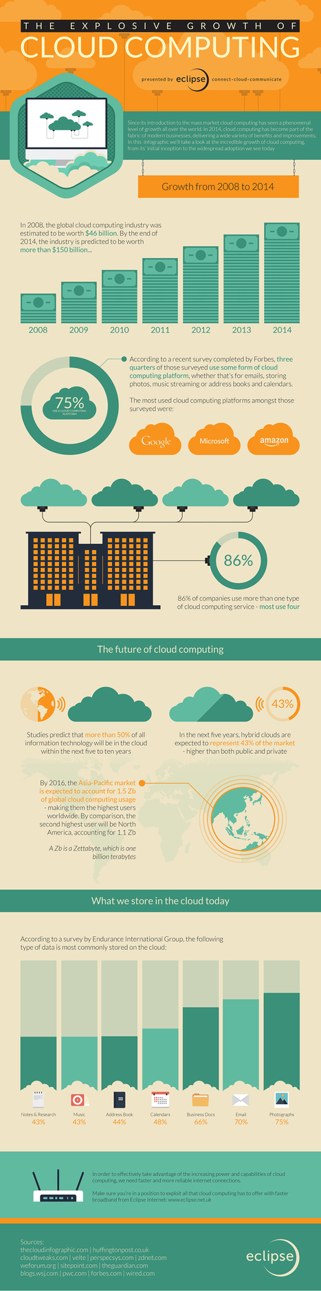 Cloud Infographic: The Explosive Growth Of The Cloud - CloudTweaks.com: Cloud Information | CompatibleOne | Scoop.it