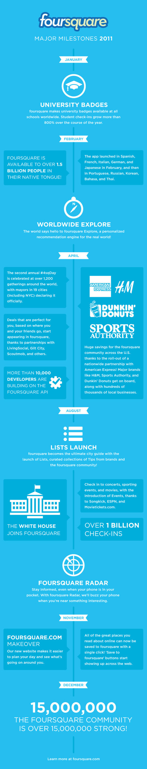 Is Foursquare a Waste of Time? - Plus Infographic | Digital Communication and Innovations | Scoop.it